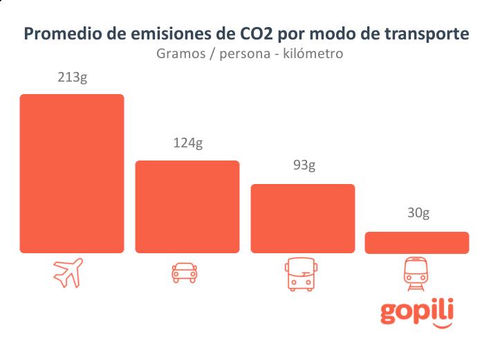 emisiones de CO2 por medio de transporte