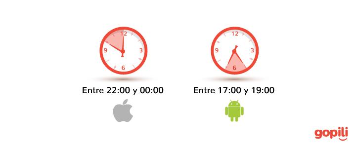 horas que reservan los españoles móvil