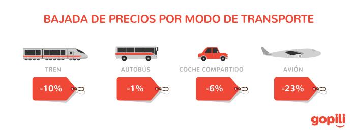 Precios de transporte bajan en otoño