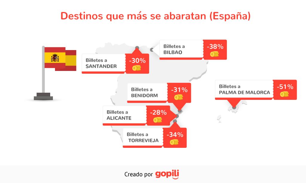 Destinos españoles que más se abaratan